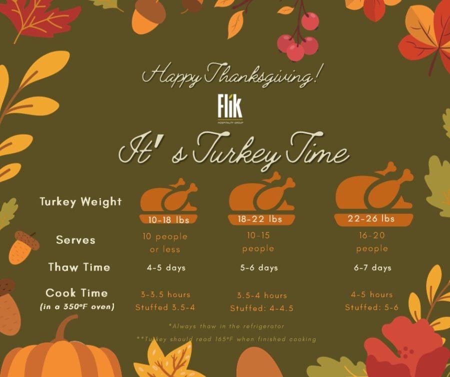 Turkey Infographic