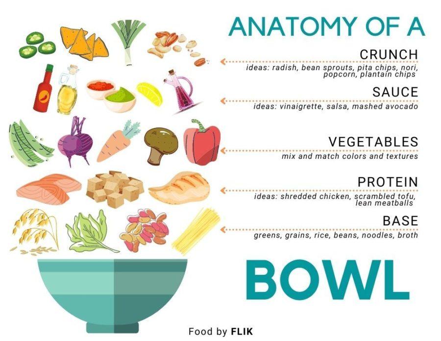 Anatomy Of A Bowl