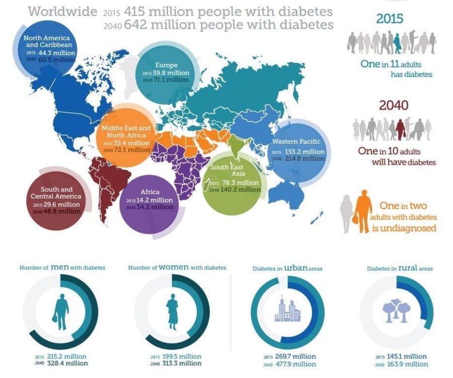 Future Of Diabetes